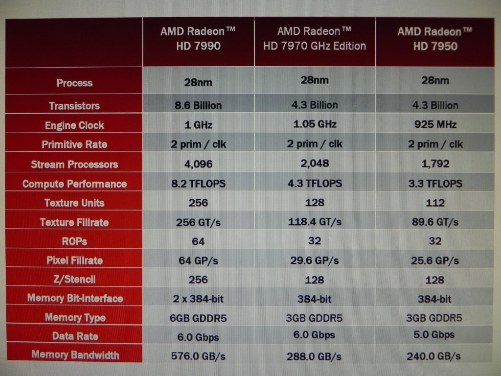 Amd Radeon Hd 7990 Matla Specifications And Performance Leaked Theoverclocker