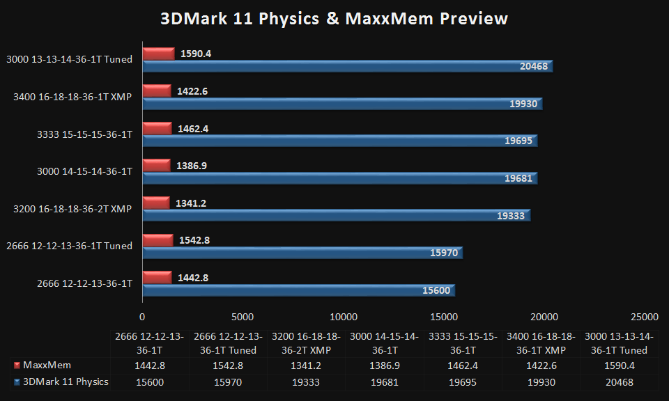 3DM11 and MaxxMem