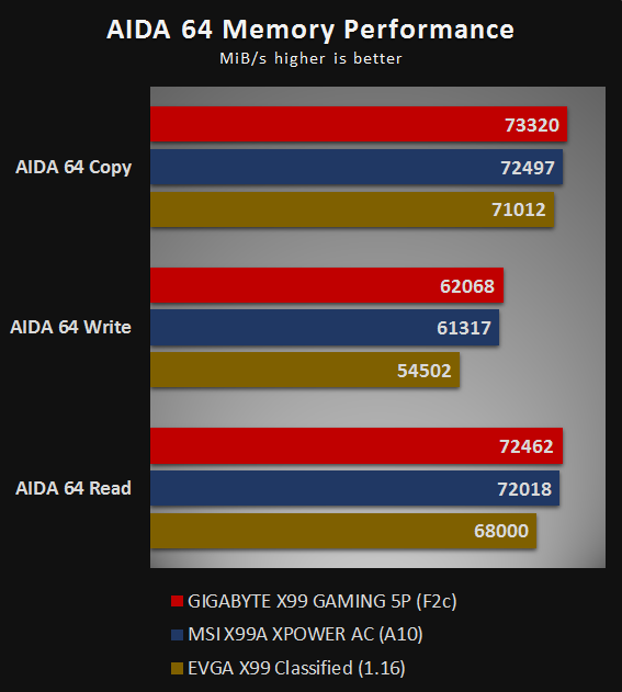AIDA 64 Memory Performance