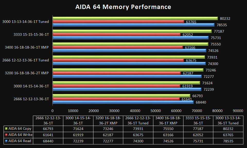 AIDA 64 Memory Results