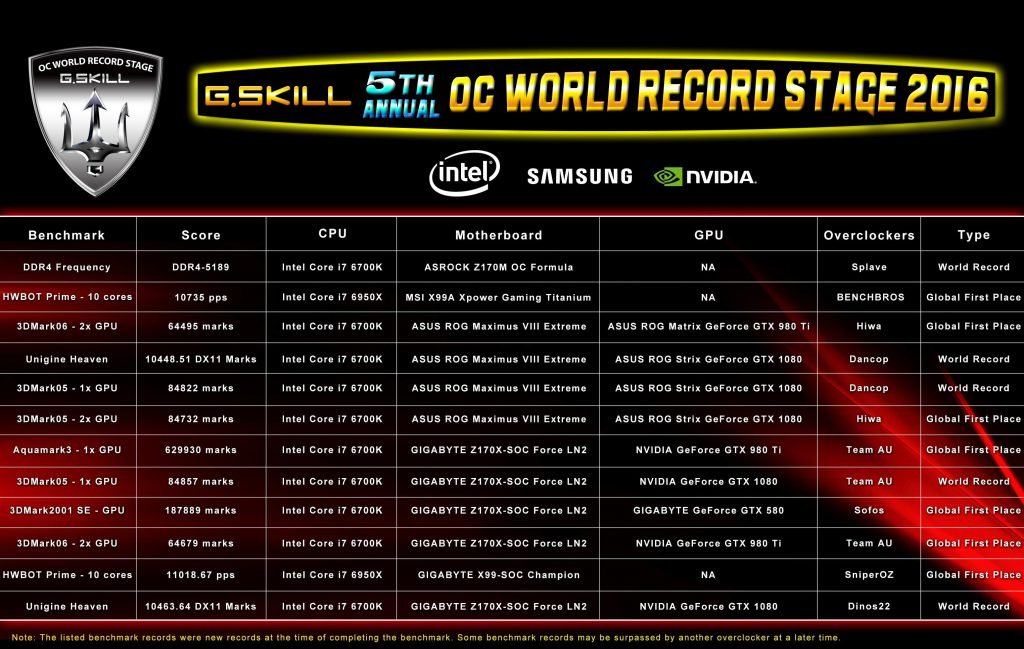 G.Skill assisted achievments at Computex 2016
