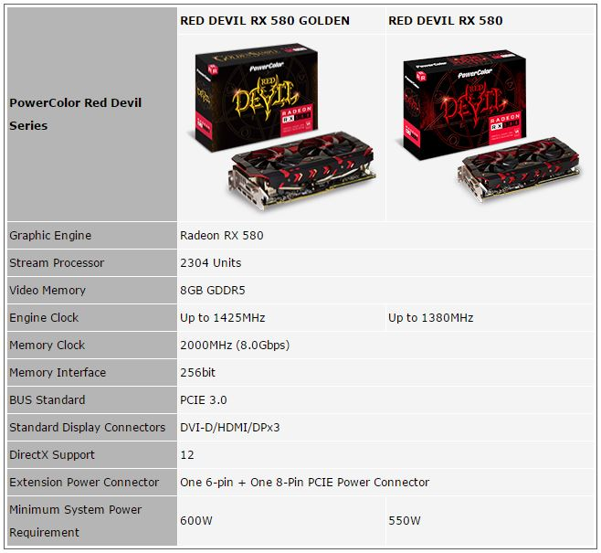 POWERCOLOR Unveils Red Devil RX 580 and Red Devil Golden Sample RX 580 - TheOverclocker