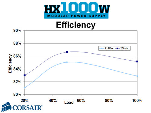 corsair hx1000 efficiency curve