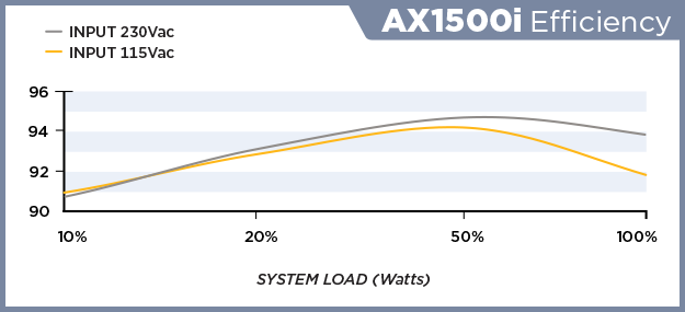 corsair ax1500i efficiency curve