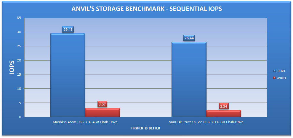 anvils-storage-benchmarks-sequential-iops - TheOverclocker