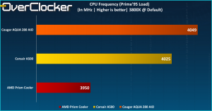 A500 CPU Frequency