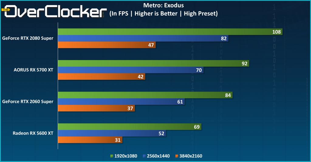 RX 5700 XT Metro Exodus