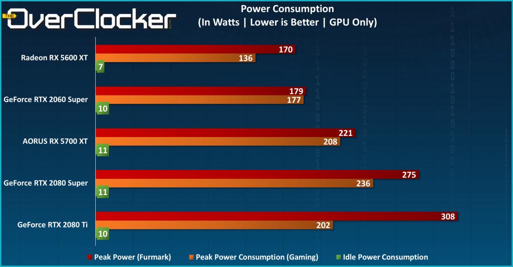 RX 5700 XT Power Consumption