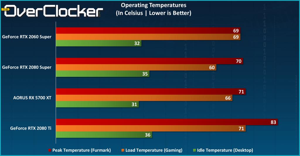 RX 5700 XT Operating Temperatures