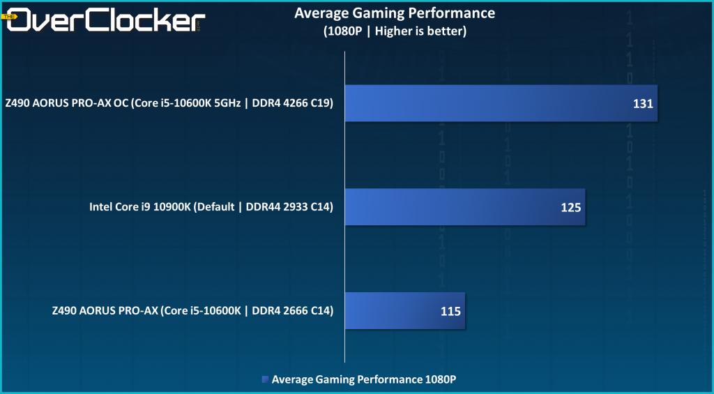 Z490 AORUS PRO-AX Average Gaming Performance