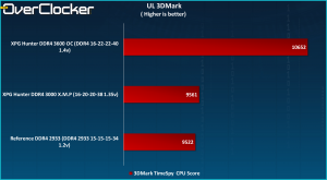 XPG Hunter 3DMark