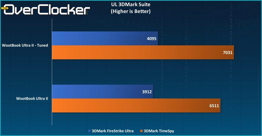WootBook II Ultra II 3DMark