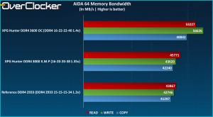 AIDA64 Bandwidth XPG Hunter