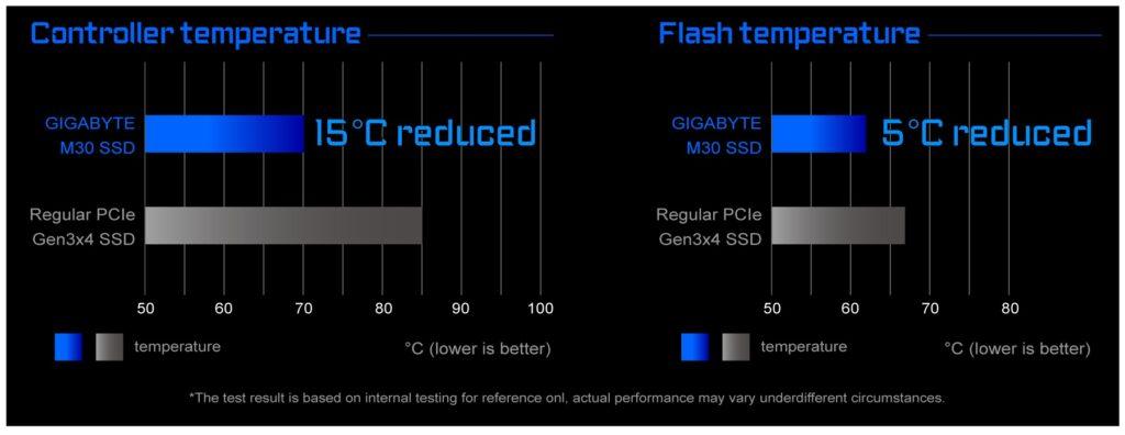 M30 Series SSD low temperature